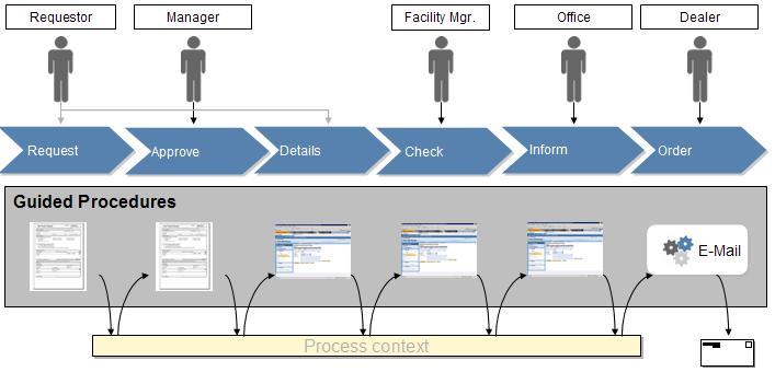 NetWeaverBasedProcess